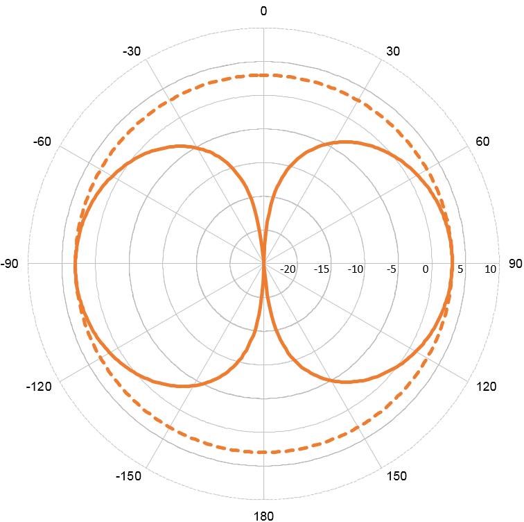 VHF33 - 3 dB Antenna (156-162.5 MHz)