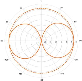 VHF96 - 6 dB VHF Fibreglass Antenna 1.2 m