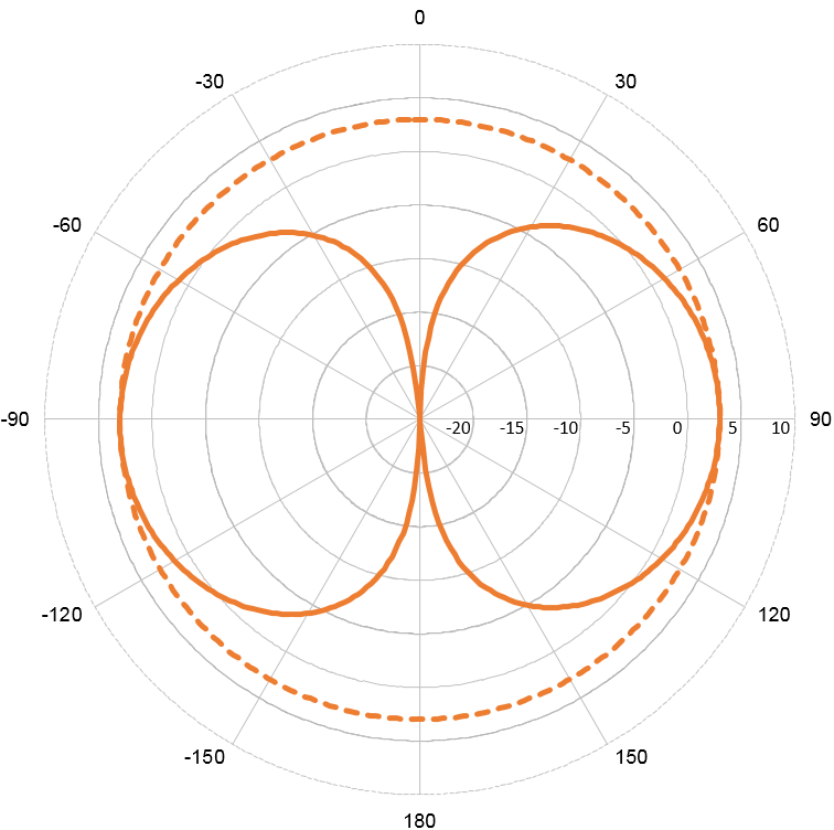 "VHF73 - 3dB Marine Antenna + 1"" Nut"