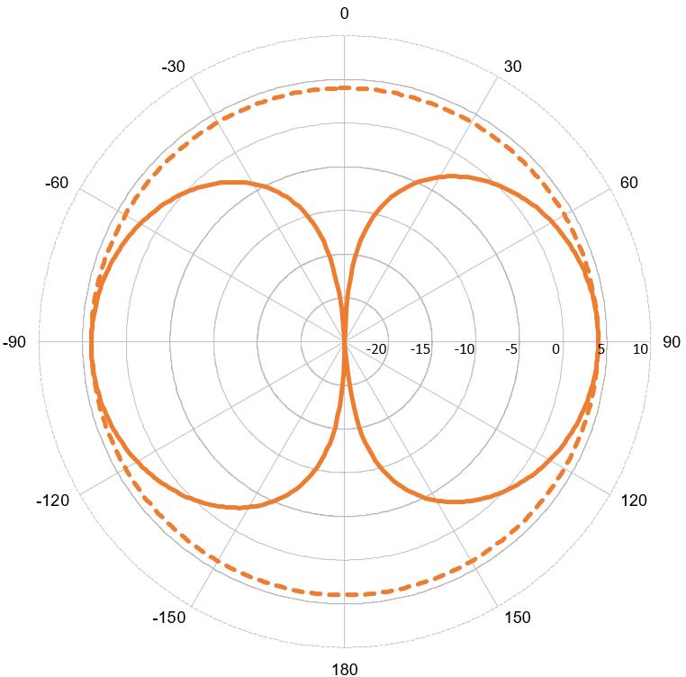 VHF74 - 4 dB Marine Antenna